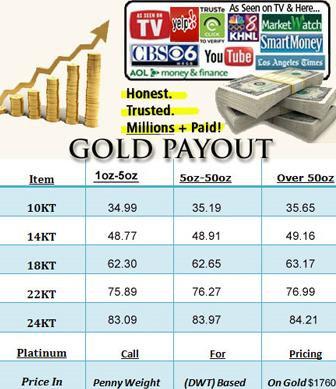 Payout Chart
